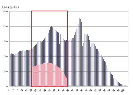 オタク人口