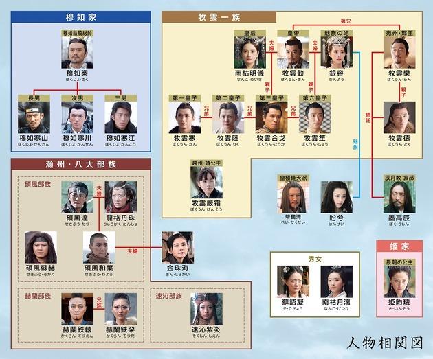 こ 図 の どっ 相関 から 皇后 願い 中国(華流)ドラマ【独孤伽羅~皇后の願い】の相関図とキャスト情報