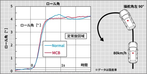 mcb02