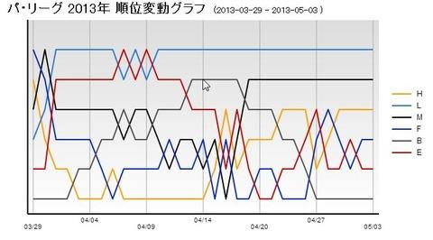 パ・リーグ順位変動グラフ