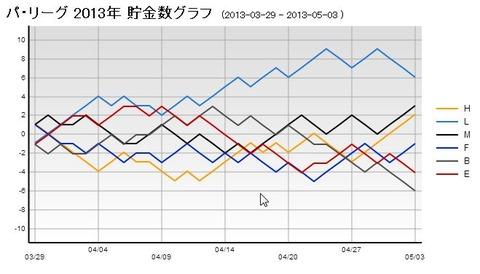 パ・リーグ貯金グラフ