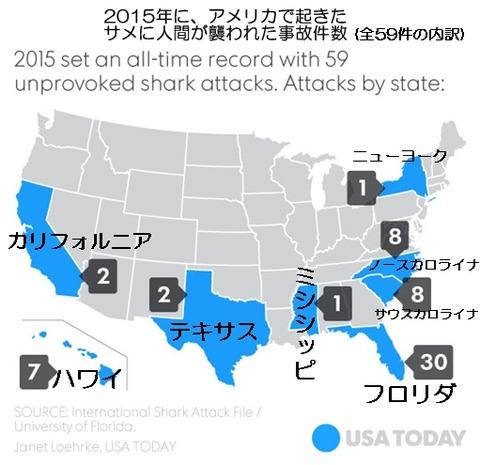 2015年にアメリカで起きたサメに人間が襲われた事故件数