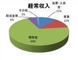 2013年度経常収入