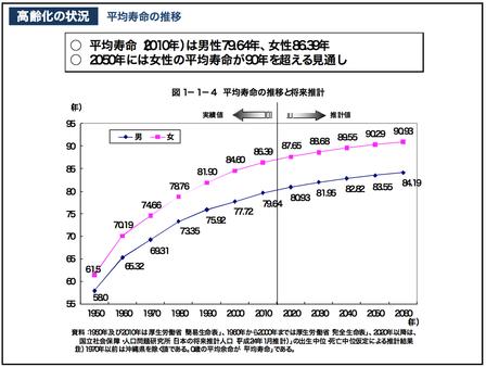 平均寿命の伸び 厚労省