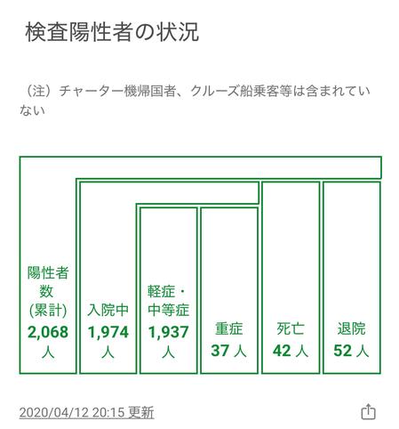 東京都感染者数04.12現在