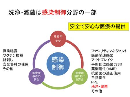 感染制御の図