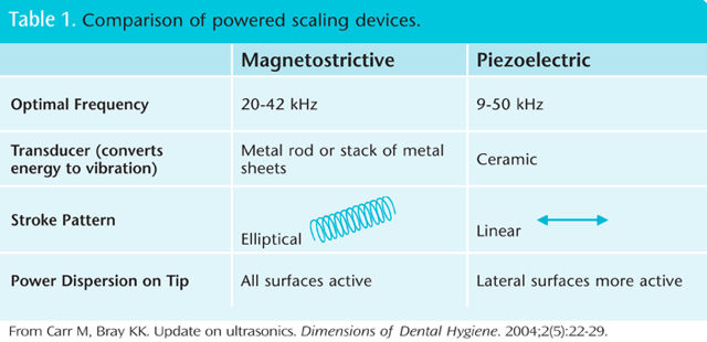 two type scaler2