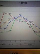 ベジワン市況グラフ