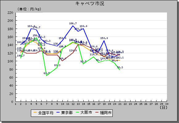 market_graphキャベツ