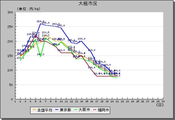 野菜の市況推移を分かりやすく簡単にグラフで見られるのよ。