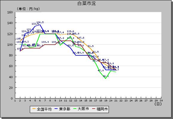 market_graph白菜
