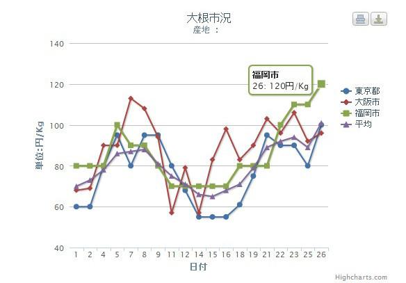 野菜市況の動向をグラフで見られるページ。
