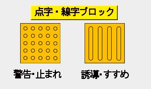 点字ブロック説明01