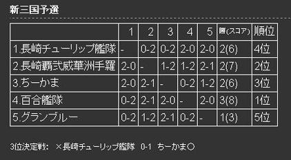5CL予選
