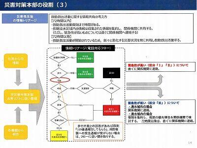 高知市救助救出計画2020年10月15_NEW