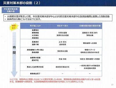 高知市救助救出計画2020年10月14_NEW