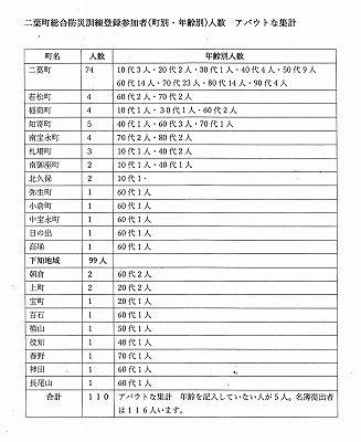 二葉町防災訓練参加者表記表_NEW