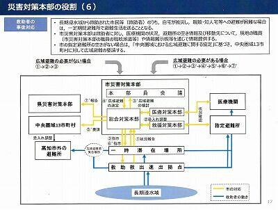 高知市救助救出計画2020年10月18_NEW