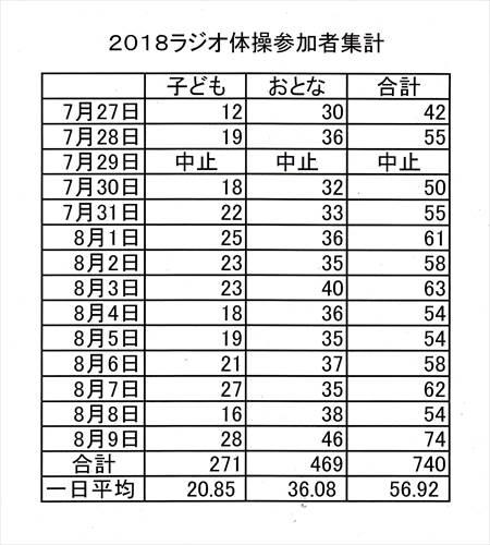 2018年ラジオ体操参加者_NEW_R