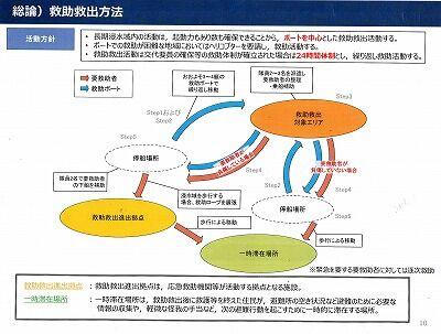 高知市救助救出計画2020年10月11_NEW