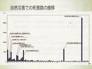 自然災害の死者数の推移_NEW_R