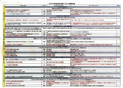 下知地区防災計画2019年度事業計画_NEW