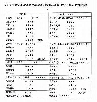 高知県議選2019年投票数_0001_NEW