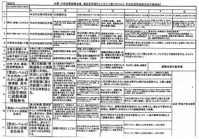 今治市防災士会水害対策避難タイムライン表_NEW