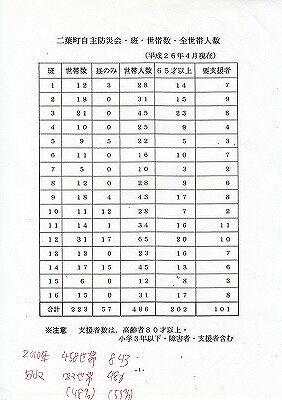 防災世帯調査結果表2014年_NEW