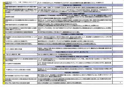 2019下知地区防災計画。高知市との意見交換会課題_NEW