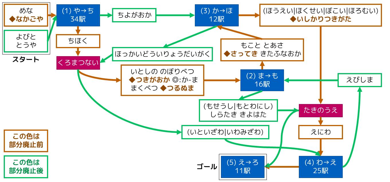 JR北海道 最大駅数しりとり(札沼線の部分廃止直前と部分廃止後)