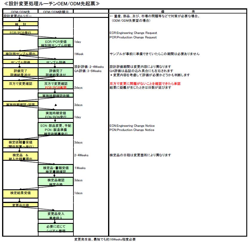 5M変動 変更処理の流れと使用するフォーマット例 : まぁ、ちゃんと仕事 ...
