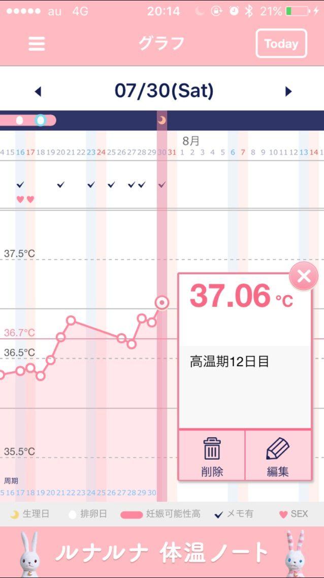高温 期 微熱