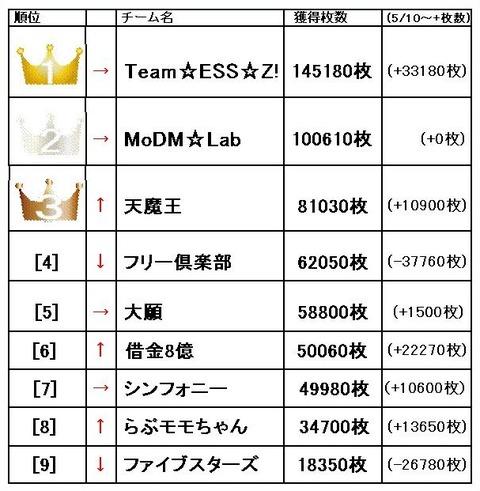 Z-GAME 5月31日ランキング1~9