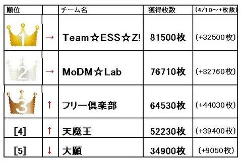 2015年4月20日 ベスト5 Z-GAME