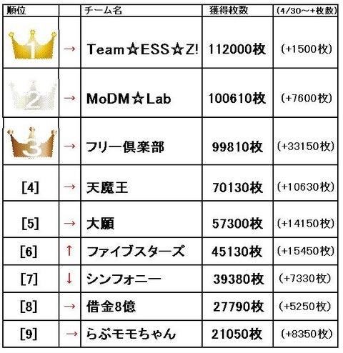 Z-GAME 5月10日ランキング1~9