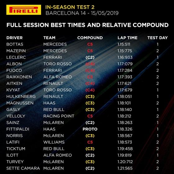 バルセロナF1テスト 2019年5月14日15日タイムシートとベスト・タイム時の使用タイヤ