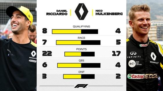 ルノーのダニエル・リチャルドとニコ・ヒュルケンベルグ:2019年F1前半成績比較