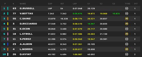 2020年F1サキールGP 55周目順位 1位ラッセル、2位ボタス、3位サインツ、4位リチャルド、5位オコン、6位ストロール、7位ぺレス、8位アルボン、9位ノリス、10位クビアト
