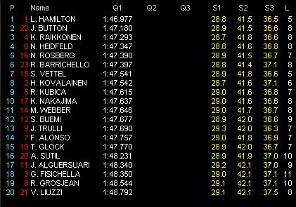 第14戦シンガポールGP予選 Q1