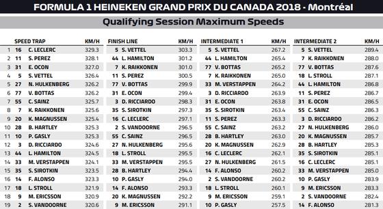 スピード・トラップと各ポイントの最高速度:2018年F1カナダGP予選