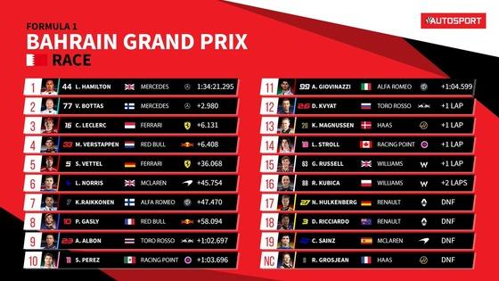 2019年F1第2戦バーレーンGP決勝レース