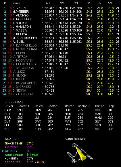 F1第4戦中国GP予選 Q3