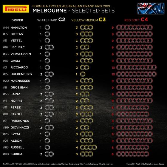 2019年F1オーストラリアGP F1ドライバーのタイヤ選択表