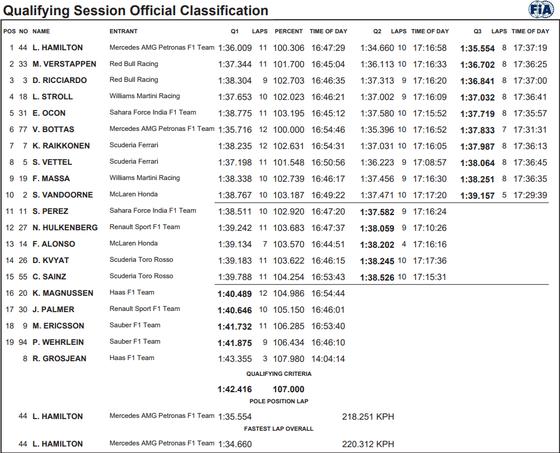 2017年F1第13戦イタリアGP予選