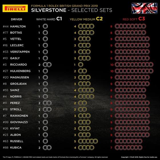 2019年F1イギリスGP F1ドライバーのタイヤ選択表