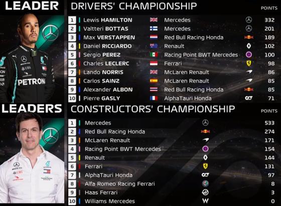 F1ランキング 2020年第15戦バーレーンGP:F1ドライバーズ・ランキング F1コンストラクターズ・ランキング