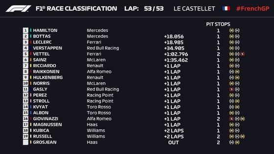 2019年F1第8戦フランスGP決勝レース