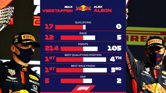 マックス・フェルスタッペンとアレックス・アルボンの2020年F1の成績比較(レッドブル・ホンダ)