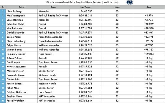 2016年F1第17戦日本GP決勝